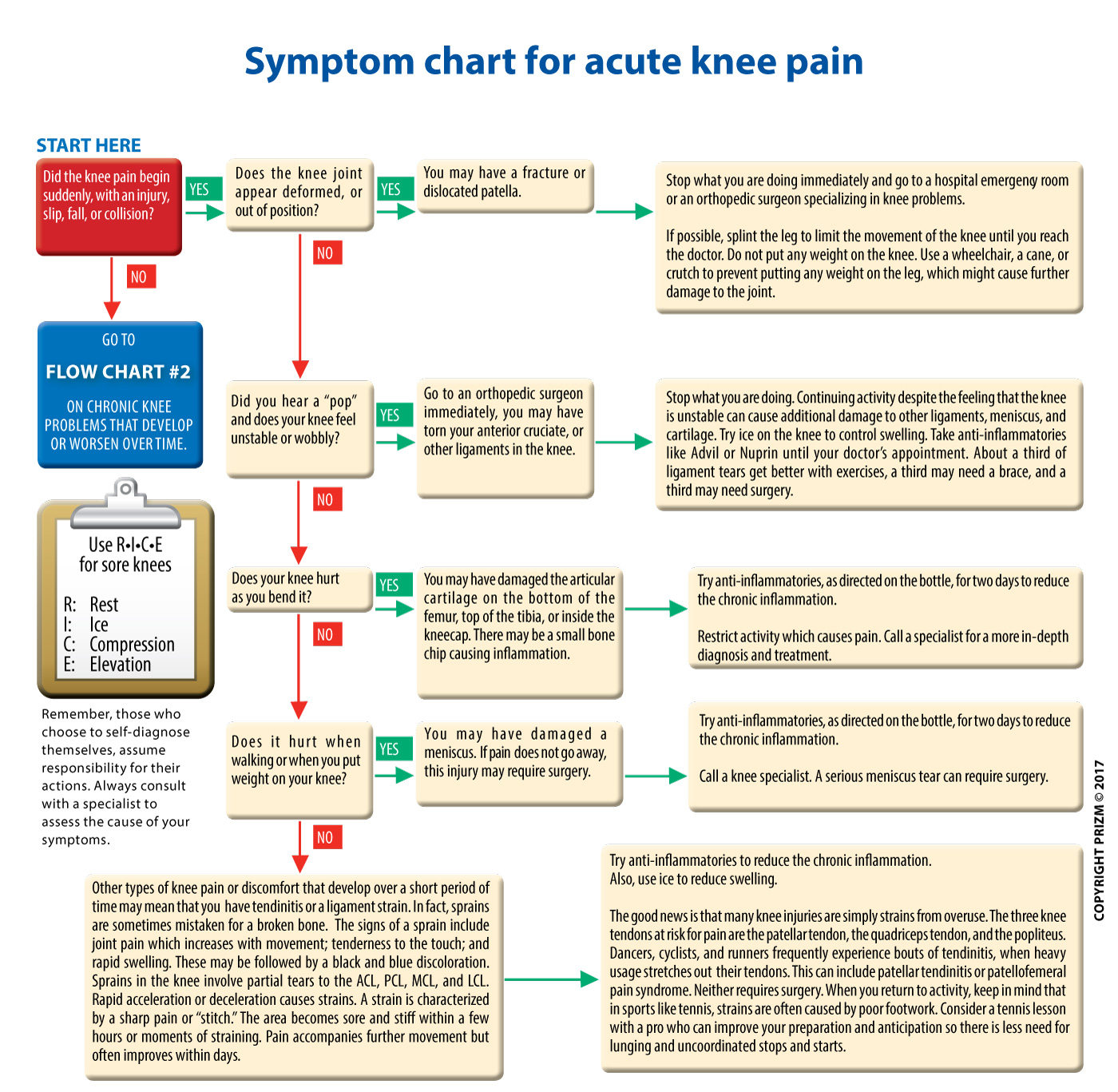 Diagnose knee pain diagram search for wiring diagrams knee pain symptoms chart fort worth bone joint clinic rh thcboneandjoint com inner knee pain knee pain diagnosis ccuart Choice Image