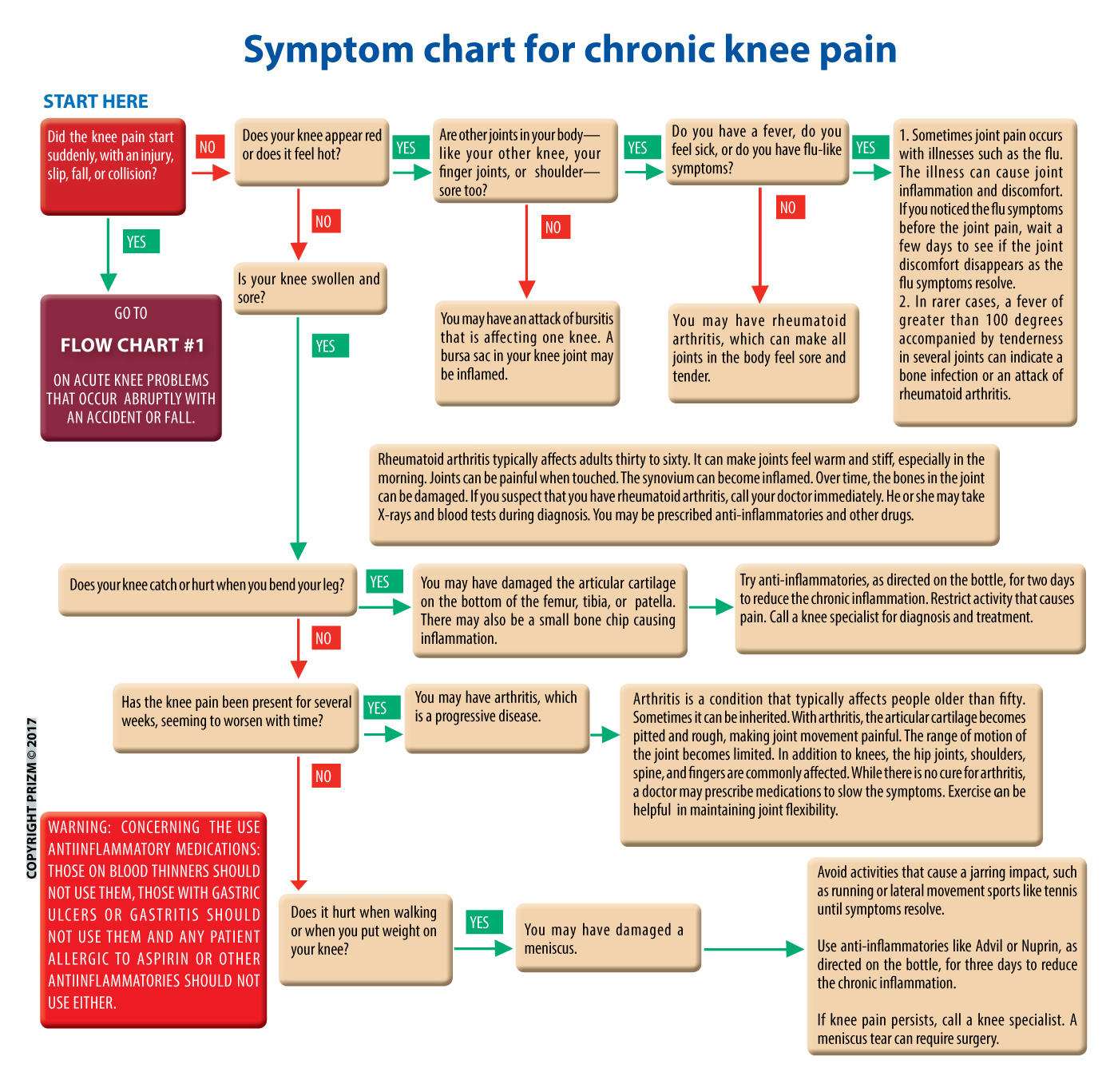 Knee pain symptoms chart fort worth bone joint clinic
